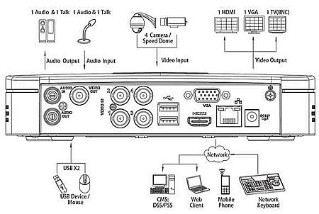 Видеорегистратор DVR-5104C-V2-B Dahua (Китай)