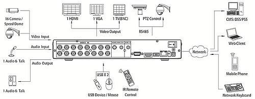 Видеорегистратор DVR-5116H Dahua (Китай)