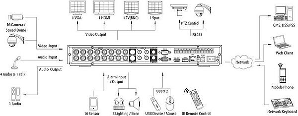 Видеорегистратор DVR5216A  Dahua (Китай)
