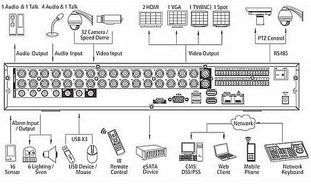 Видеорегистратор DVR-7232L Dahua (Китай)