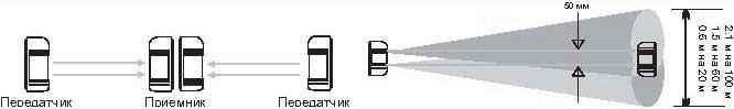 Активный ИК барьер ABT-80. FOCUS (Китай)