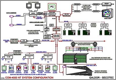 COM-4000 фирмы Galdor-Secotec. Израиль
