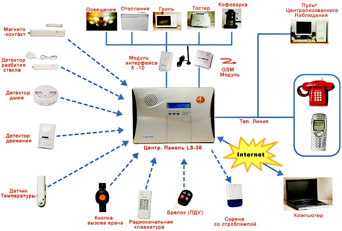Беспроводные охранные системы сигнализации и управления умным домом
