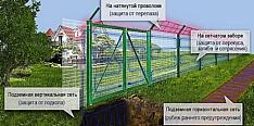 Система охраны периметра AKVICOM