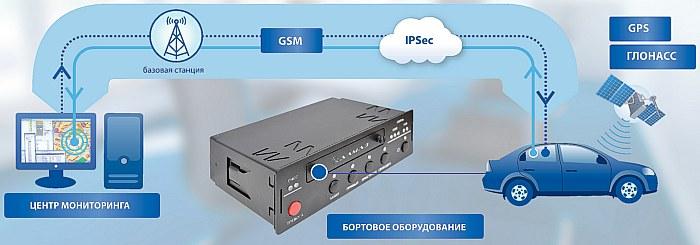 Спутниковая навигационно-мониторинговая система Алмаз