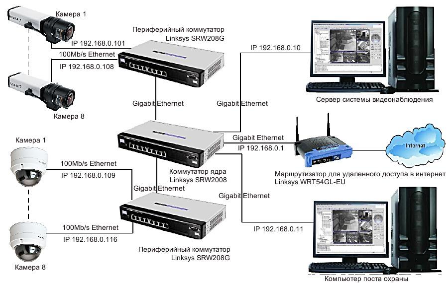IP системы видеонаблюдения Basler