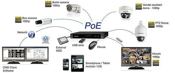 Сетевые Full HD видеорегистраторы Grundig