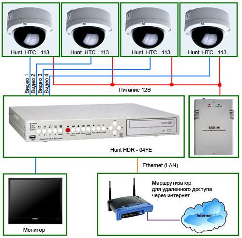 Схема видеонаблюдения для школ, детских учреждений, складов, подъездов и др.