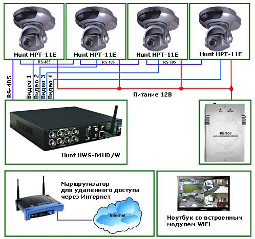 Дистанционно управляемые поворотные камеры