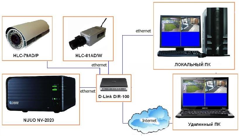 Миниатюрная система IP-видеонаблюдения
