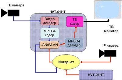 приемо-передатчик HVT-01HT фирмы HUNT.