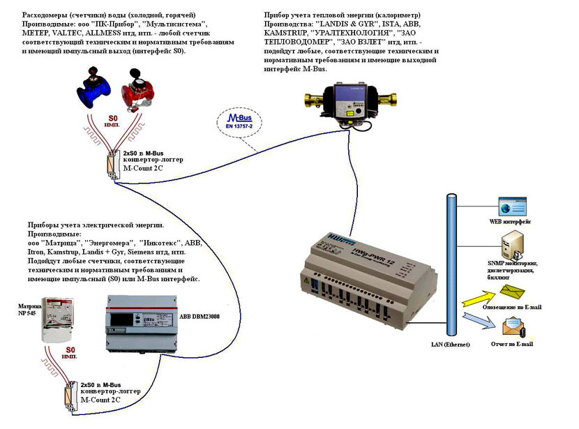 Система сбора данных от приборов учета на базе HWg-PWR