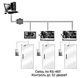 Система контроля и управления доступом Korlta
