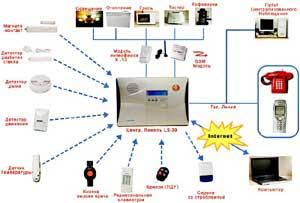 Беспроводная система охранно-пожарной сигнализации LifeSOS