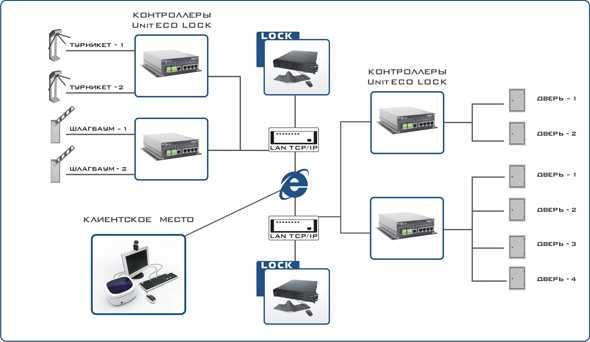 Сетевая система контроля и