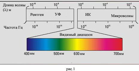 Часть спектра электромагнитных волн