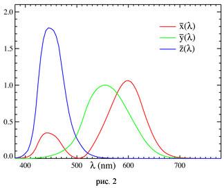Спектральные отклики красных зелёных и синих колбочек