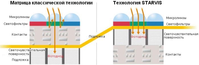 Технология STARVIS