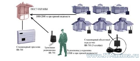 Охрана магазинов. Радиоохрана - радиоохранная система Риф Ринг 701. Тревожная сигнализация. АйТиМаксима. Москва