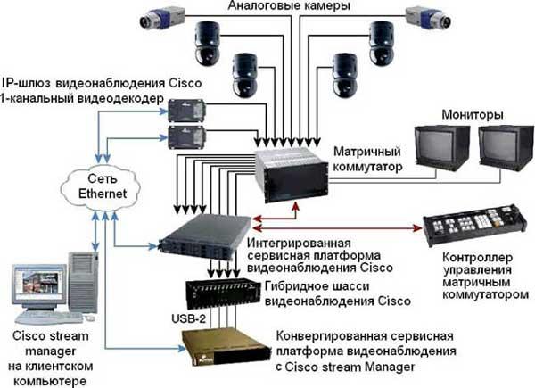 Беспроводной комплект видеонаблюдения на 4 видеокамеры