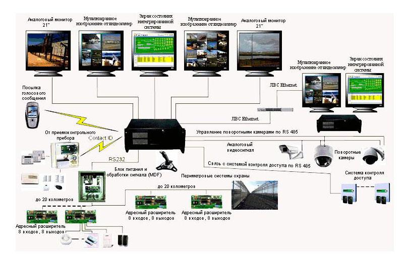 Интегрированная система безопасности COM-4000 XP на 32 камеры