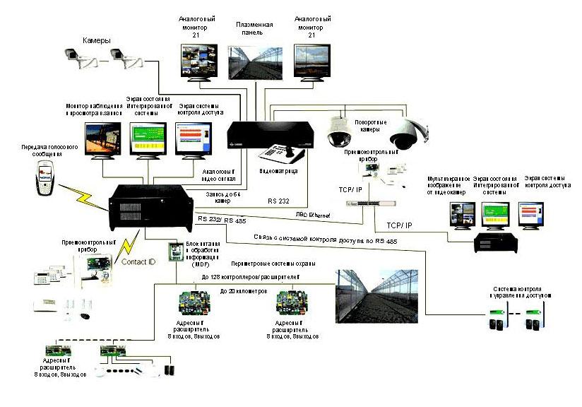 Интегрированная система безопасности COM-4000 XP на 64 камеры