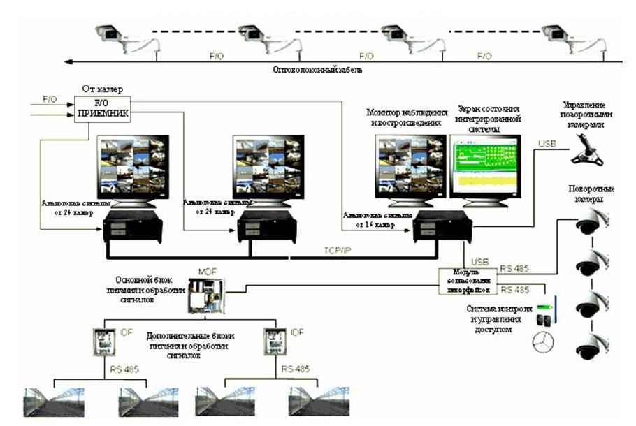 Интегрированная система безопасности COM-4000 XP с применением передачи видеосигнала по оптоволокну GALDOR-SECOTEC