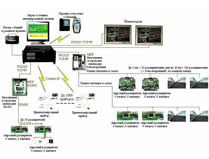 Интегрированная система безопасности COM-4000 XP