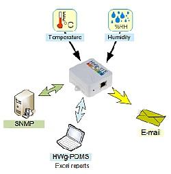Монтаж систем дистанционного мониторинга и управления удаленными объектами