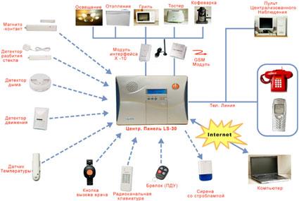 Беспроводная система охранно-пожарной сигнализации для коттеджа на базе LifeSOS