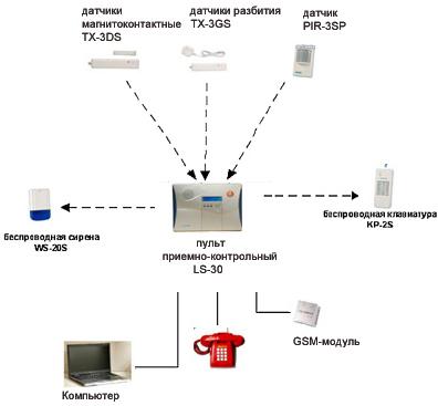 Беспроводная система охранной сигнализации для коттеджа на базе LifeSOS