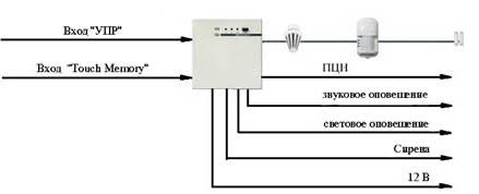 Система охранно пожарной сигнализации  для квартир, офисов, гаражей, дач, офисов, торговых помещений, складов. ППК Нота (Аргус-Спектр). Проектирование, установка и монтаж охранно-пожарной сигнализации (ОПС). Москва
