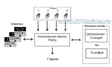 Монтаж охранной системы на базе КП Penta Electronics Line. Монтаж охранных систем и установка охранно пожарной сигнализации. АйТиМаксима. Москва