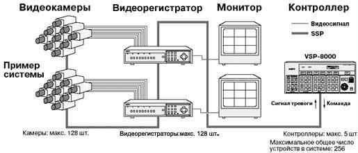 Системы видеонаблюдения с применением протокола обмена данными SSP.