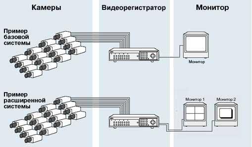 Видеонаблюдение. Система видеонаблюдения сверхвысокого разрешения Sanyo. Аквилон-А. Москва