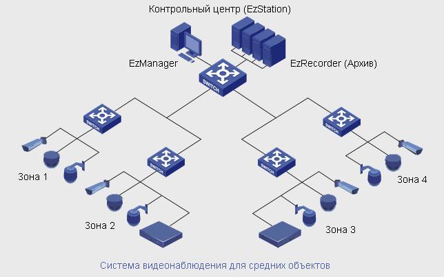 Система видеонаблюдения на среднем объекте