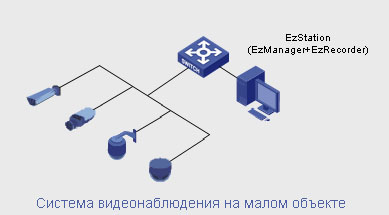 Система видеонаблюдения на малом объекте